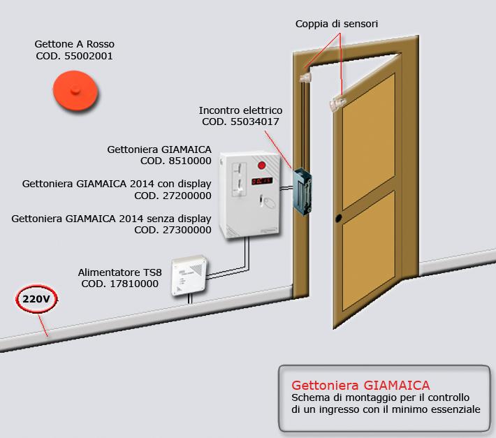 Gettoniera GIAMAICA - Schema di montaggio