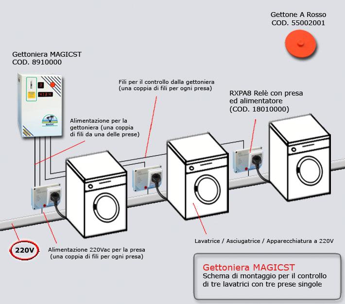 Presa lavatrice altezza confortevole soggiorno nella casa for Altezza prese elettriche